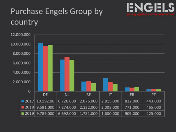 purchase chart engels group